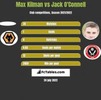 Max Kilman vs Jack O'Connell h2h player stats