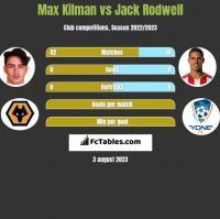 Max Kilman vs Jack Rodwell h2h player stats