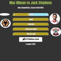 Max Kilman vs Jack Stephens h2h player stats