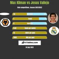 Max Kilman vs Jesus Vallejo h2h player stats
