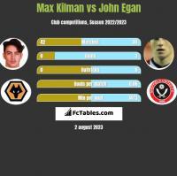 Max Kilman vs John Egan h2h player stats
