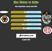 Max Kilman vs Naldo h2h player stats
