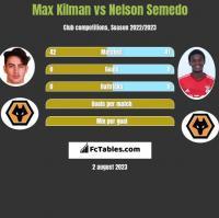 Max Kilman vs Nelson Semedo h2h player stats