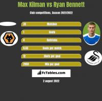 Max Kilman vs Ryan Bennett h2h player stats