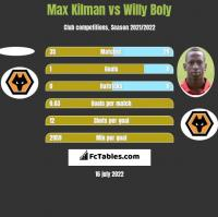 Max Kilman vs Willy Boly h2h player stats