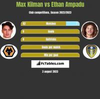 Max Kilman vs Ethan Ampadu h2h player stats
