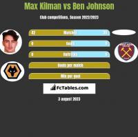 Max Kilman vs Ben Johnson h2h player stats