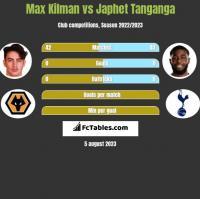 Max Kilman vs Japhet Tanganga h2h player stats