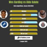Wes Harding vs Aldo Kalulu h2h player stats