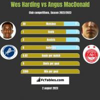 Wes Harding vs Angus MacDonald h2h player stats