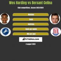 Wes Harding vs Bersant Celina h2h player stats
