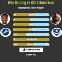 Wes Harding vs Clark Robertson h2h player stats