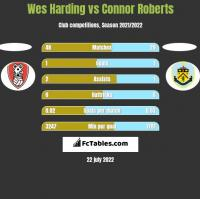Wes Harding vs Connor Roberts h2h player stats