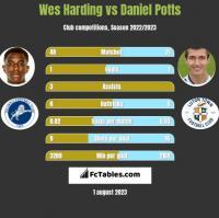 Wes Harding vs Daniel Potts h2h player stats