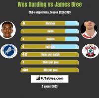 Wes Harding vs James Bree h2h player stats