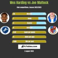 Wes Harding vs Joe Mattock h2h player stats
