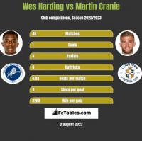 Wes Harding vs Martin Cranie h2h player stats