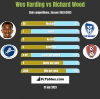 Wes Harding vs Richard Wood h2h player stats