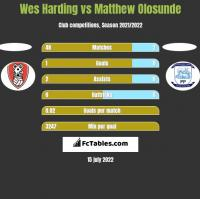 Wes Harding vs Matthew Olosunde h2h player stats
