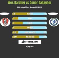 Wes Harding vs Conor Gallagher h2h player stats