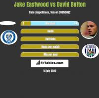 Jake Eastwood vs David Button h2h player stats
