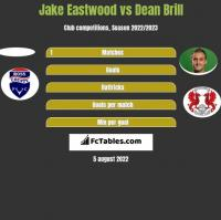 Jake Eastwood vs Dean Brill h2h player stats