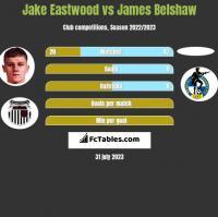 Jake Eastwood vs James Belshaw h2h player stats