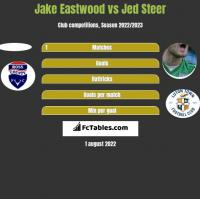 Jake Eastwood vs Jed Steer h2h player stats