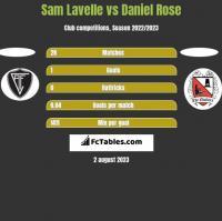 Sam Lavelle vs Daniel Rose h2h player stats