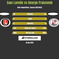 Sam Lavelle vs George Francomb h2h player stats