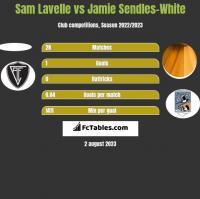 Sam Lavelle vs Jamie Sendles-White h2h player stats
