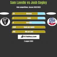 Sam Lavelle vs Josh Cogley h2h player stats