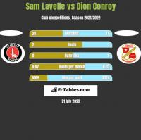 Sam Lavelle vs Dion Conroy h2h player stats