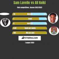 Sam Lavelle vs Ali Koiki h2h player stats