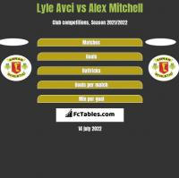 Lyle Avci vs Alex Mitchell h2h player stats