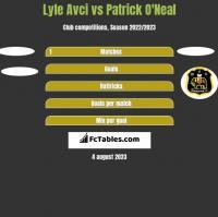 Lyle Avci vs Patrick O'Neal h2h player stats