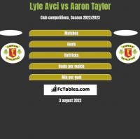 Lyle Avci vs Aaron Taylor h2h player stats