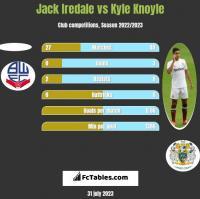 Jack Iredale vs Kyle Knoyle h2h player stats