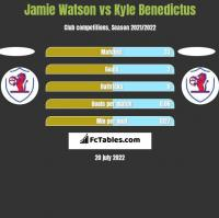 Jamie Watson vs Kyle Benedictus h2h player stats