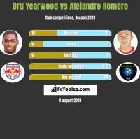 Dru Yearwood vs Alejandro Romero h2h player stats