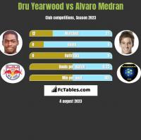 Dru Yearwood vs Alvaro Medran h2h player stats