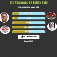 Dru Yearwood vs Bobby Reid h2h player stats