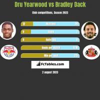 Dru Yearwood vs Bradley Dack h2h player stats
