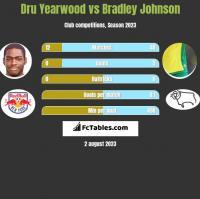 Dru Yearwood vs Bradley Johnson h2h player stats