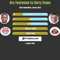Dru Yearwood vs Corry Evans h2h player stats