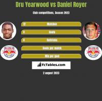 Dru Yearwood vs Daniel Royer h2h player stats