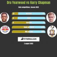Dru Yearwood vs Harry Chapman h2h player stats