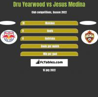 Dru Yearwood vs Jesus Medina h2h player stats