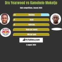 Dru Yearwood vs Kamohelo Mokotjo h2h player stats