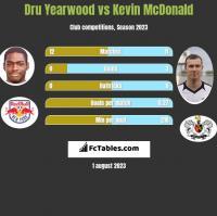 Dru Yearwood vs Kevin McDonald h2h player stats